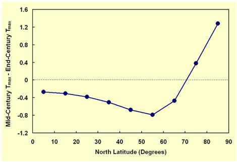 latitudetemps.jpg